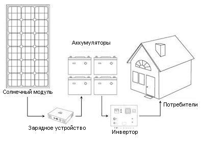 Схема автономного электроснабжения