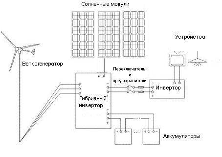 Солнечная батарея и ветрогенератор
