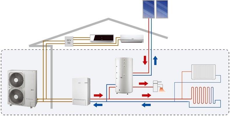 Тепловой насос и солнечный коллектор