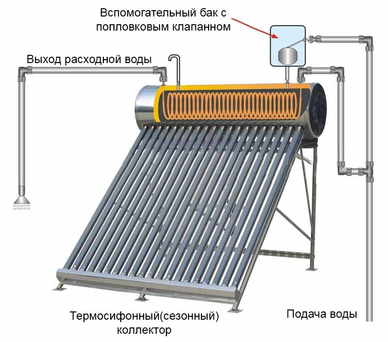 Солнечный коллектор - схема работы