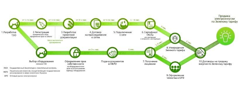 Порядок оформления зеленого тарифа для юридических лиц в Украине (Одессе)