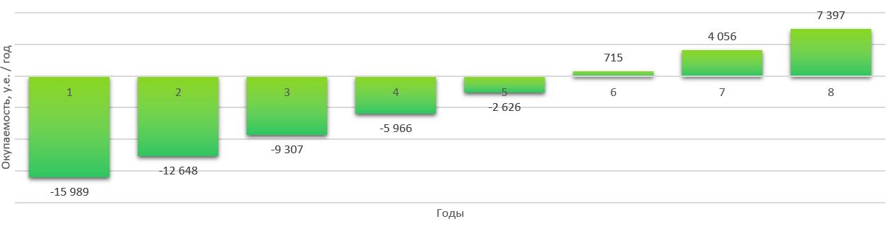 За сколько окупится солнечная станция 15 кВт
