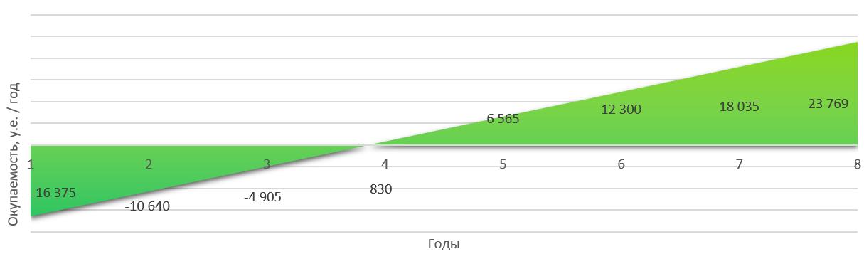 Годовая окупаемость станции 20 кВт