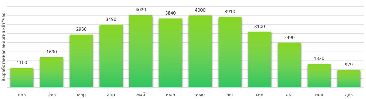 Сколько вырабатывает солнечная электростанция 25 кВт ?
